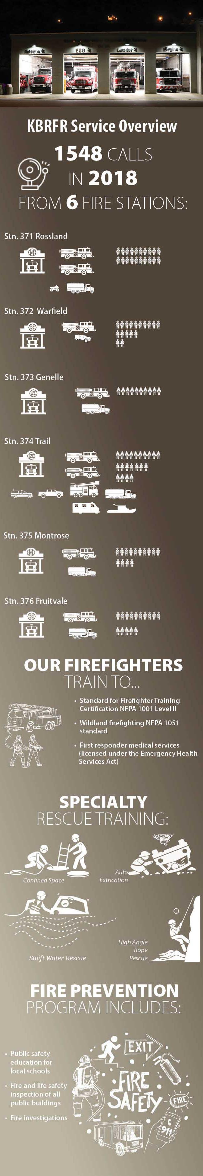 Kootenay boundary regional fire rescue service overview